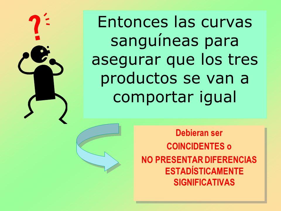 Entonces las curvas sanguíneas para asegurar que los tres productos se van a comportar igual Debieran ser COINCIDENTES o NO PRESENTAR DIFERENCIAS ESTA