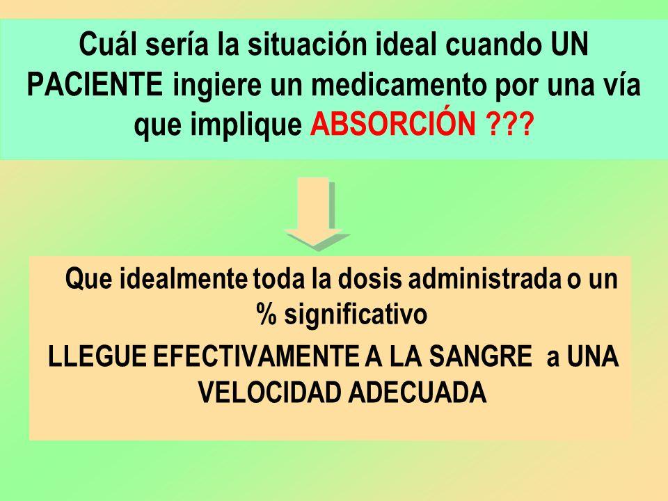 Cuál sería la situación ideal cuando UN PACIENTE ingiere un medicamento por una vía que implique ABSORCIÓN ??? Que idealmente toda la dosis administra
