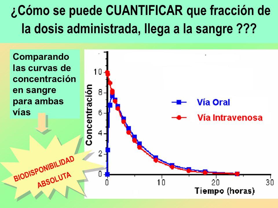 ¿Cómo se puede CUANTIFICAR que fracción de la dosis administrada, llega a la sangre ??? Comparando las curvas de concentración en sangre para ambas ví