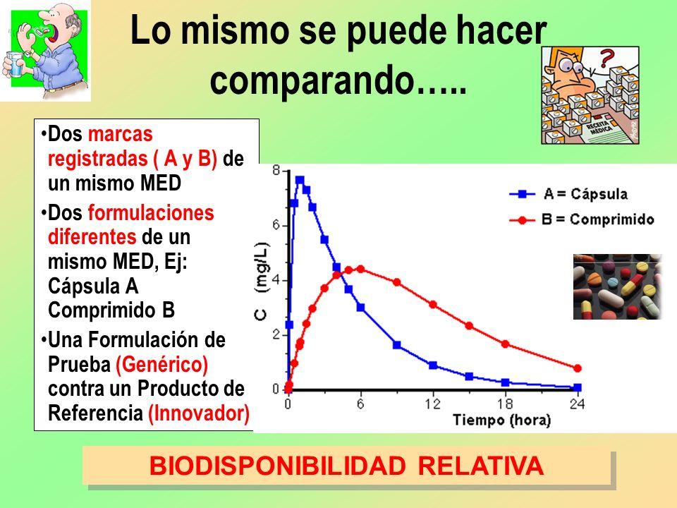 Lo mismo se puede hacer comparando….. Dos marcas registradas ( A y B) de un mismo MED Dos formulaciones diferentes de un mismo MED, Ej: Cápsula A Comp