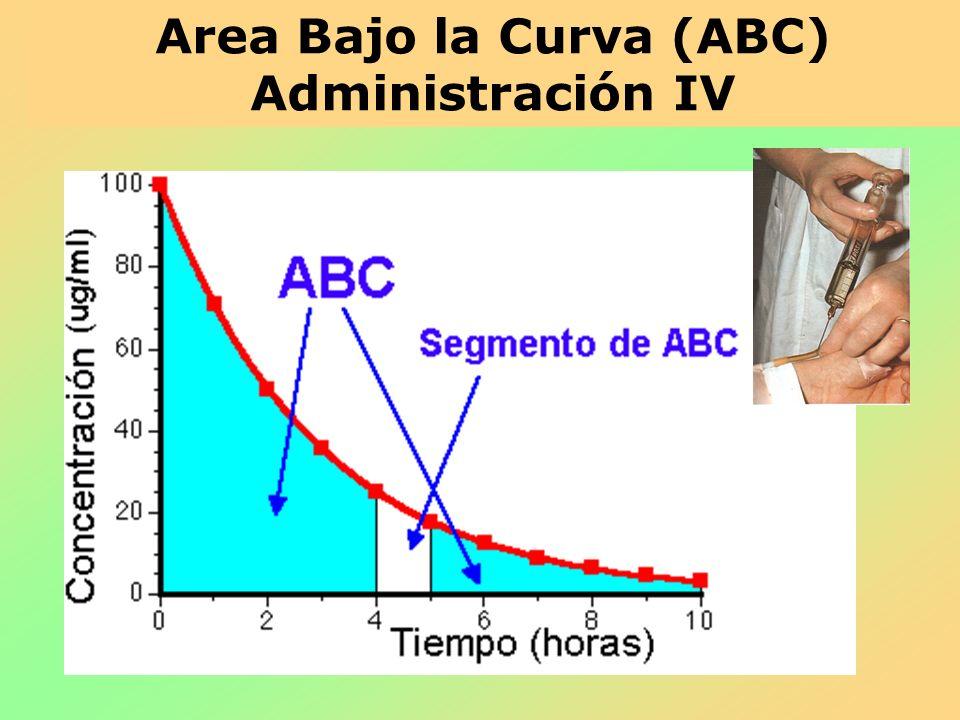Area Bajo la Curva (ABC) Administración IV