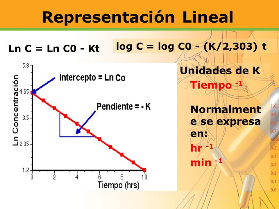 Representación Lineal Unidades de K Tiempo -1 Normalment e se expresa en: hr -1 min -1 Ln C = Ln C0 - Kt log C = log C0 - (K/2,303) t