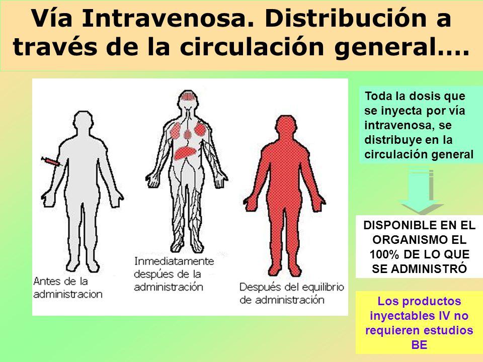 Vía Intravenosa. Distribución a través de la circulación general…. Toda la dosis que se inyecta por vía intravenosa, se distribuye en la circulación g