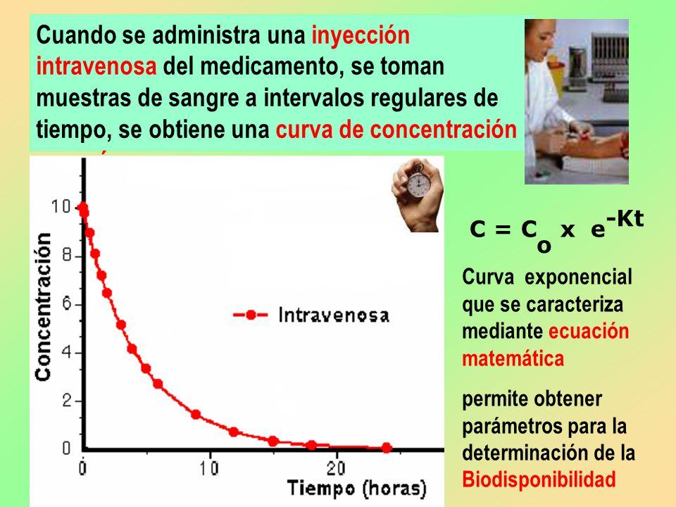 Cuando se administra una inyección intravenosa del medicamento, se toman muestras de sangre a intervalos regulares de tiempo, se obtiene una curva de
