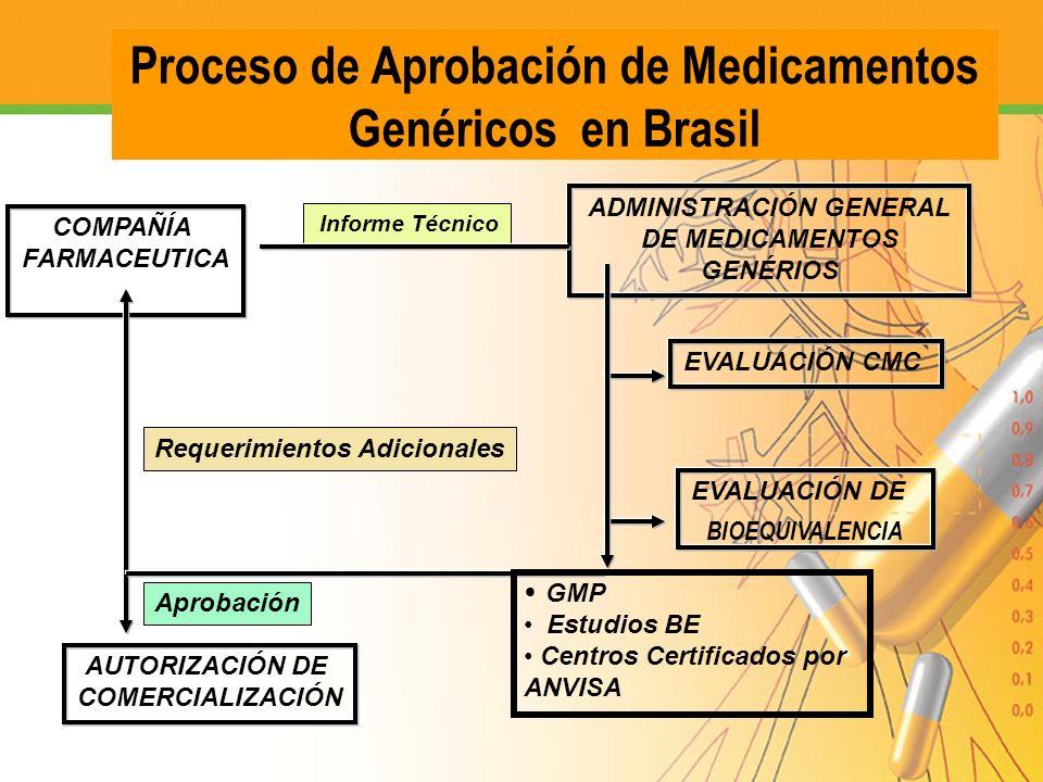 Proceso de Aprobación de Medicamentos Genéricos en Brasil COMPAÑÍA FARMACEUTICA ADMINISTRACIÓN GENERAL DE MEDICAMENTOS GENÉRIOS EVALUACIÓN CMC EVALUAC