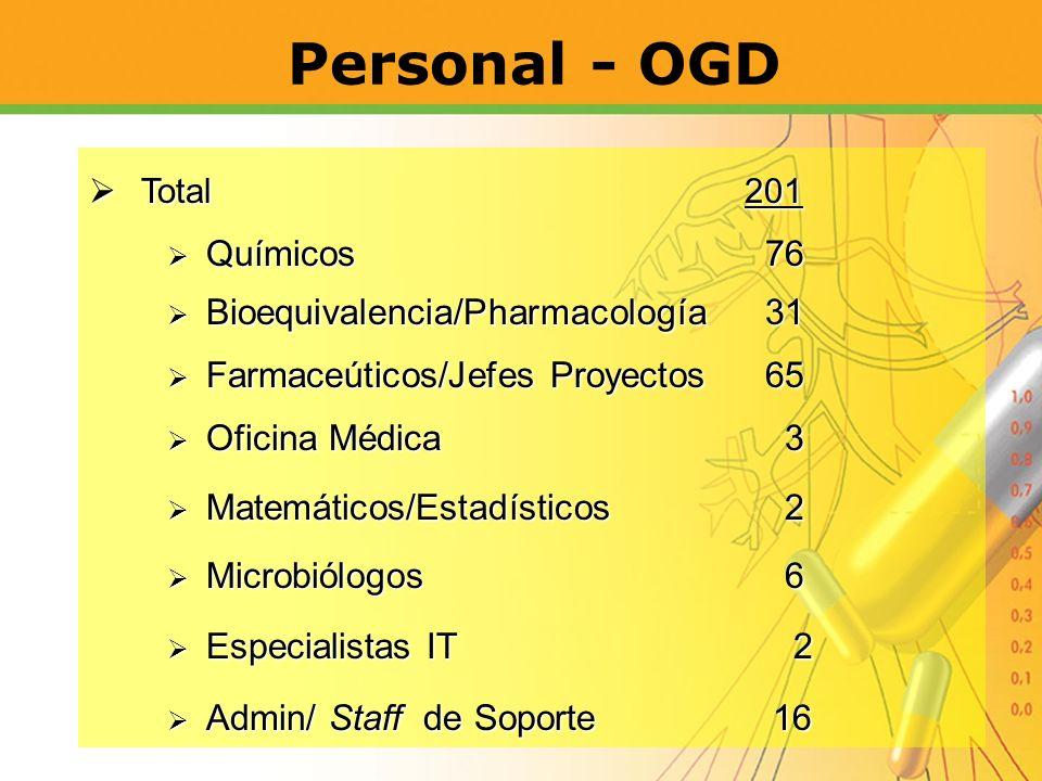 Personal - OGD Total 201 Total 201 Químicos 76 Químicos 76 Bioequivalencia/Pharmacología 31 Bioequivalencia/Pharmacología 31 Farmaceúticos/Jefes Proye