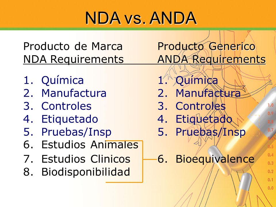 Generico Producto de MarcaProducto Generico ANDA Requirements NDA RequirementsANDA Requirements1. Química2. Manufactura3. Controles4. Etiquetado5. Pru
