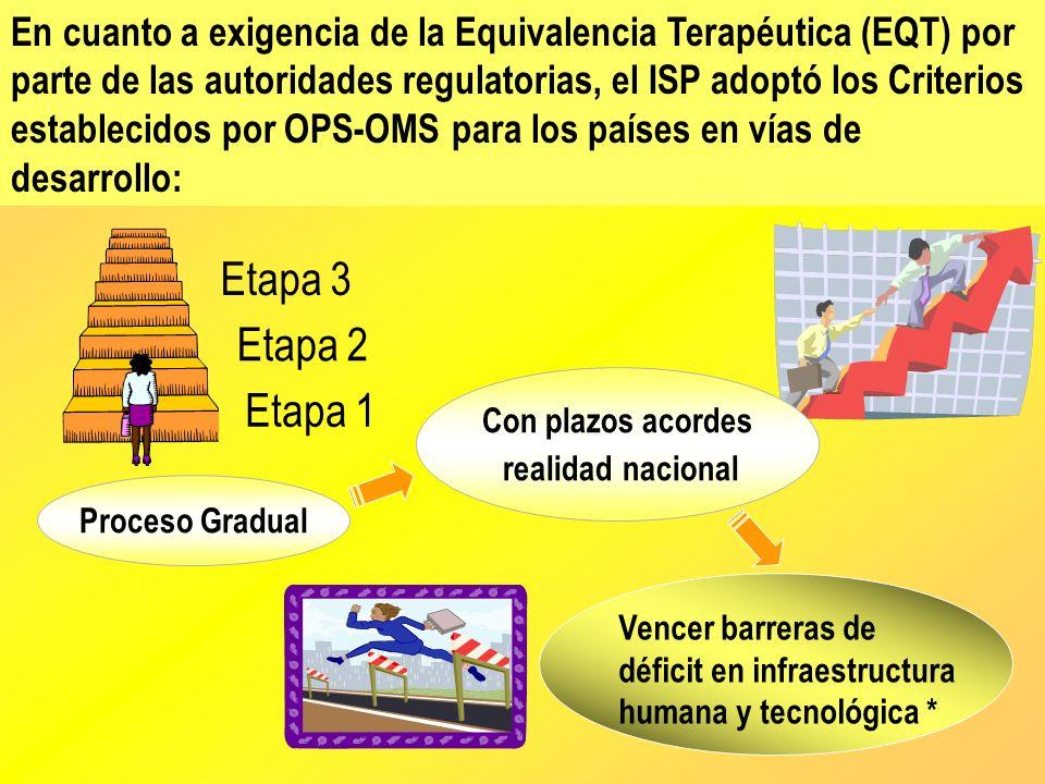 En cuanto a exigencia de la Equivalencia Terapéutica (EQT) por parte de las autoridades regulatorias, el ISP adoptó los Criterios establecidos por OPS