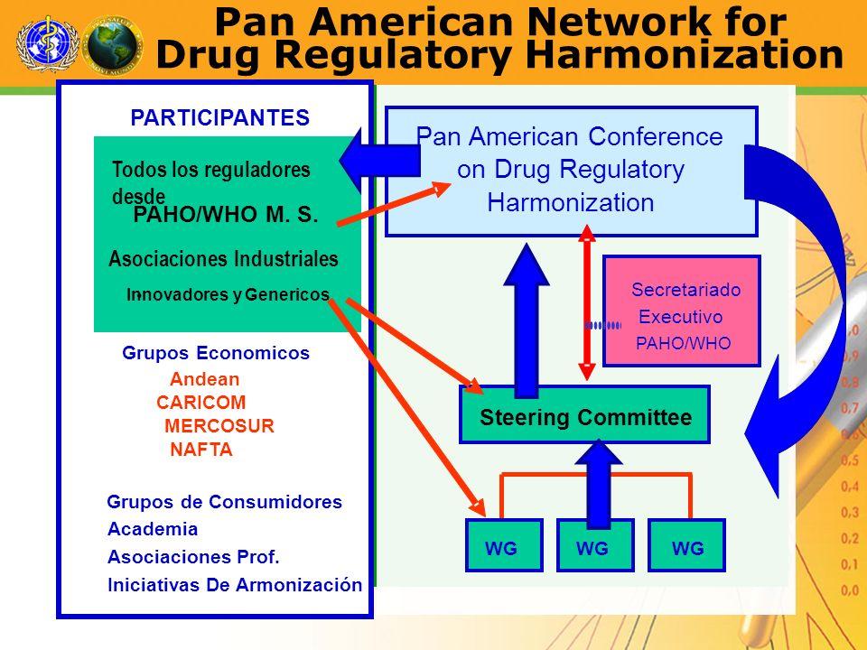Pan American Network for Drug Regulatory Harmonization Todos los reguladores desde PAHO/WHO M. S. Asociaciones Industriales Innovadores y Genericos Pa