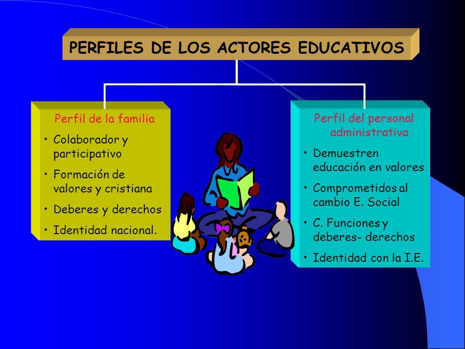 PERFILES DE LOS ACTORES EDUCATIVOS Perfiles del educando Creativo, crítico y participativo Investigador Valores Identidad socio cultural Hábitos conse