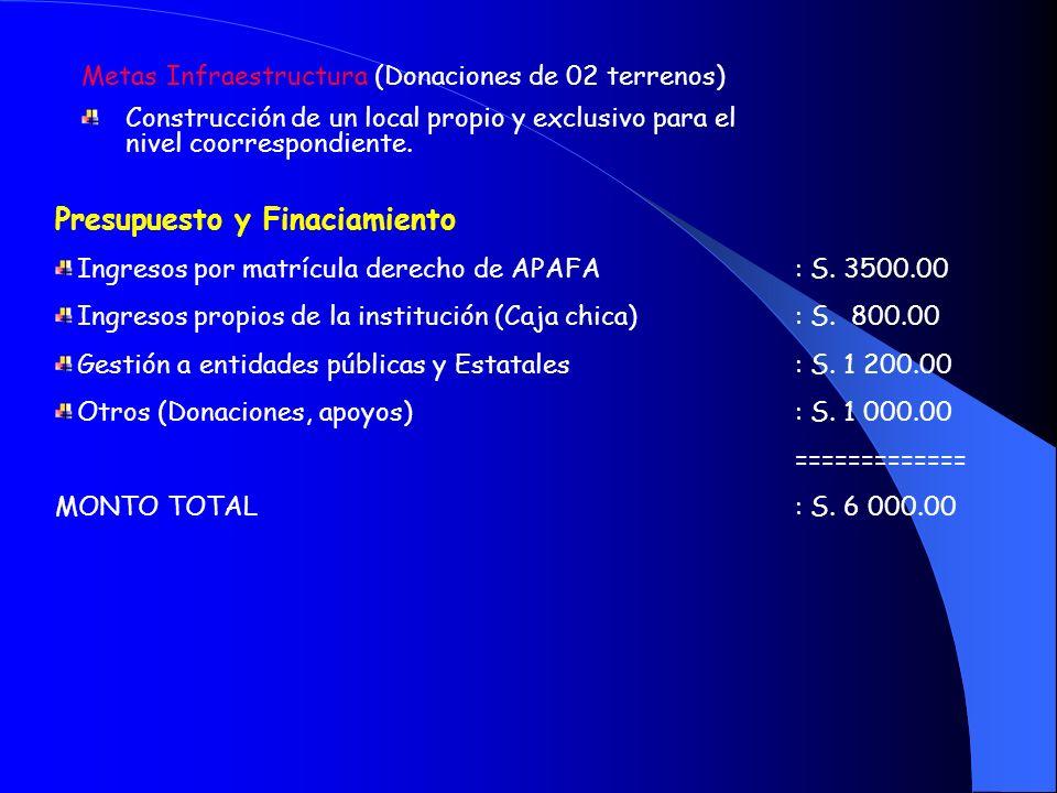 VIABILIDAD Y SOSTENIBILIDAD Metas Metas de atención – Educación Primaria 2004 capacidad de alumnos 526 2005 capacidad de alumnos 565 Materiales educat