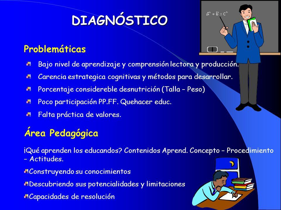 DIAGNÓSTICO Problemáticas Bajo nivel de aprendizaje y comprensión lectora y producción.