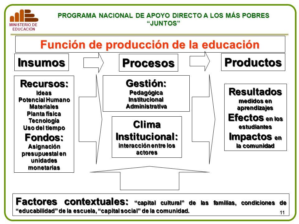 MINISTERIO DE EDUCACIÓN PROGRAMA NACIONAL DE APOYO DIRECTO A LOS MÁS POBRES JUNTOS Función de producción de la educación Recursos: Ideas Potencial Hum