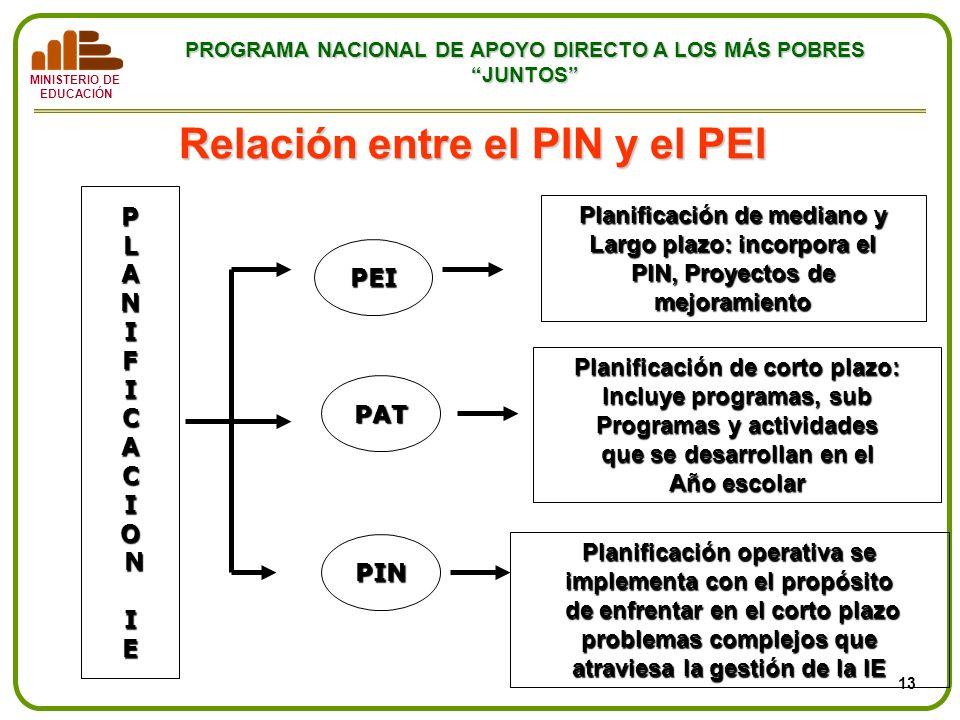 MINISTERIO DE EDUCACIÓN PROGRAMA NACIONAL DE APOYO DIRECTO A LOS MÁS POBRES JUNTOS Relación entre el PIN y el PEI PLANIFICACIO NI E PEI PAT PIN Planif