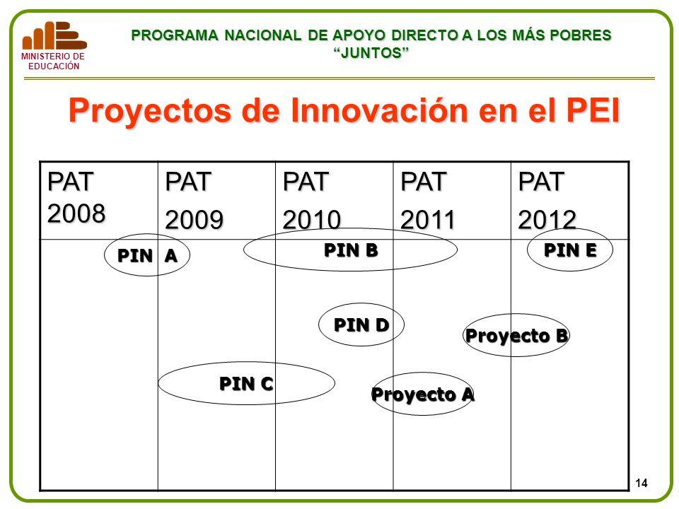MINISTERIO DE EDUCACIÓN PROGRAMA NACIONAL DE APOYO DIRECTO A LOS MÁS POBRES JUNTOS Proyectos de Innovación en el PEI PAT 2008 PAT2009PAT2010PAT2011PAT