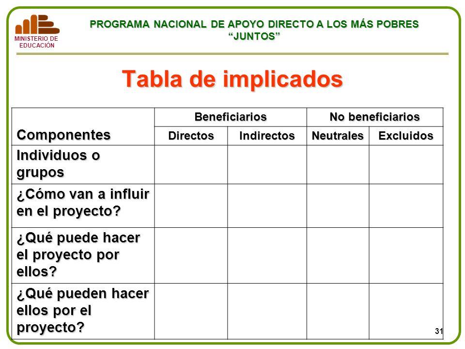 MINISTERIO DE EDUCACIÓN PROGRAMA NACIONAL DE APOYO DIRECTO A LOS MÁS POBRES JUNTOS Tabla de implicados Componentes Beneficiarios No beneficiarios Dire