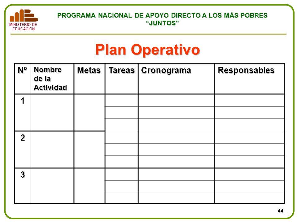 MINISTERIO DE EDUCACIÓN PROGRAMA NACIONAL DE APOYO DIRECTO A LOS MÁS POBRES JUNTOS Plan Operativo Nº Nombre de la Actividad MetasTareasCronogramaRespo