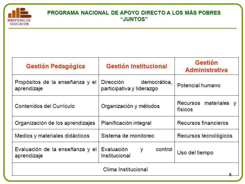 MINISTERIO DE EDUCACIÓN PROGRAMA NACIONAL DE APOYO DIRECTO A LOS MÁS POBRES JUNTOS Tipología de gestión de los procesos educativos Gestión Pedagógica