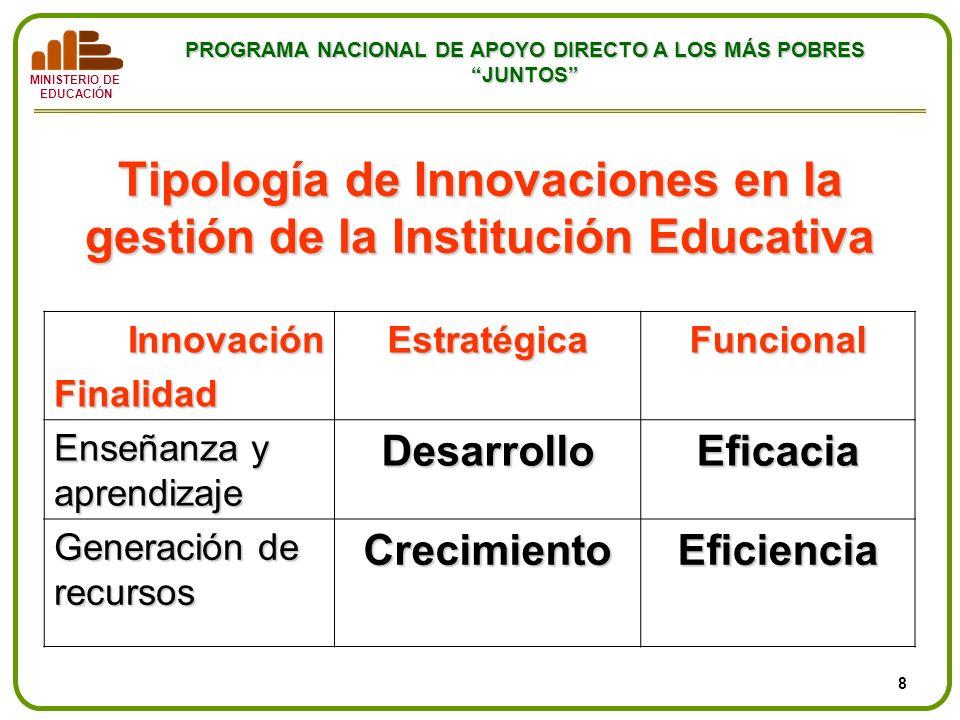 MINISTERIO DE EDUCACIÓN PROGRAMA NACIONAL DE APOYO DIRECTO A LOS MÁS POBRES JUNTOS Tipología de Innovaciones en la gestión de la Institución Educativa