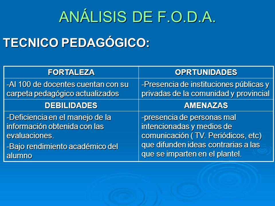 ANÁLISIS DE F.O.D.A. TECNICO PEDAGÓGICO: FORTALEZAOPRTUNIDADES -Al 100 de docentes cuentan con su carpeta pedagógico actualizados -Presencia de instit
