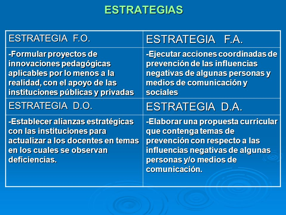 ESTRATEGIAS ESTRATEGIA F.O. ESTRATEGIA F.A. -Formular proyectos de innovaciones pedagógicas aplicables por lo menos a la realidad, con el apoyo de las
