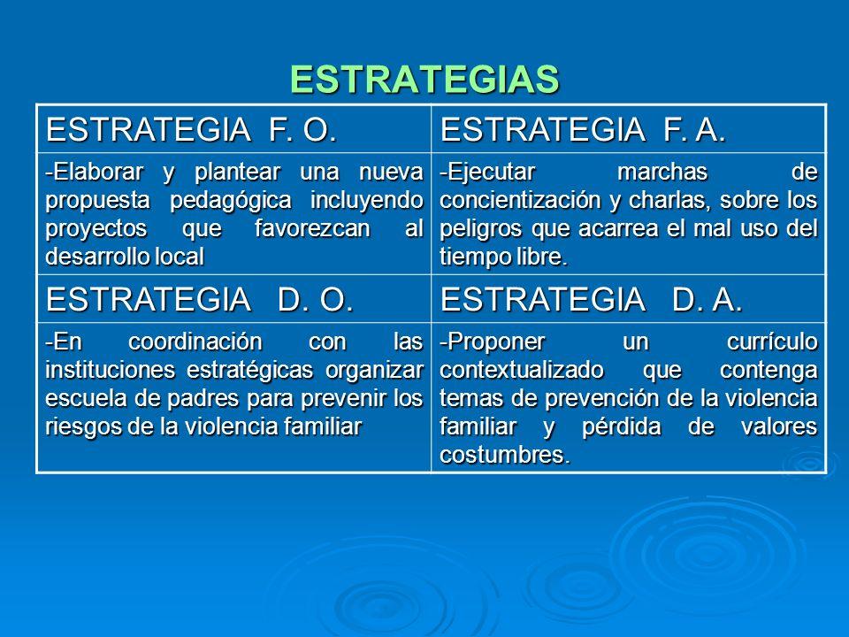 ESTRATEGIAS ESTRATEGIA F. O. ESTRATEGIA F. A. -Elaborar y plantear una nueva propuesta pedagógica incluyendo proyectos que favorezcan al desarrollo lo