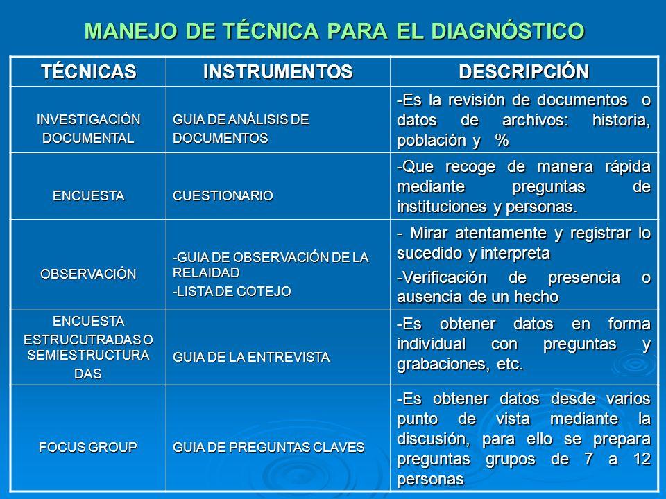 MANEJO DE TÉCNICA PARA EL DIAGNÓSTICO TÉCNICASINSTRUMENTOSDESCRIPCIÓN INVESTIGACIÓNDOCUMENTAL GUIA DE ANÁLISIS DE DOCUMENTOS -Es la revisión de docume