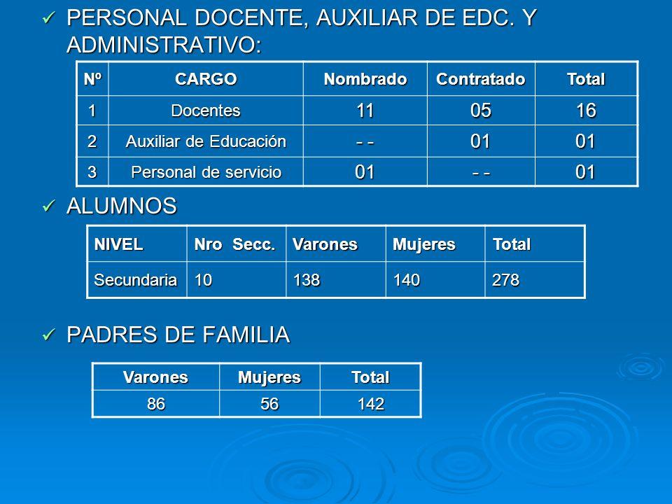 PERSONAL DOCENTE, AUXILIAR DE EDC. Y ADMINISTRATIVO: PERSONAL DOCENTE, AUXILIAR DE EDC. Y ADMINISTRATIVO: ALUMNOS ALUMNOS PADRES DE FAMILIA PADRES DE