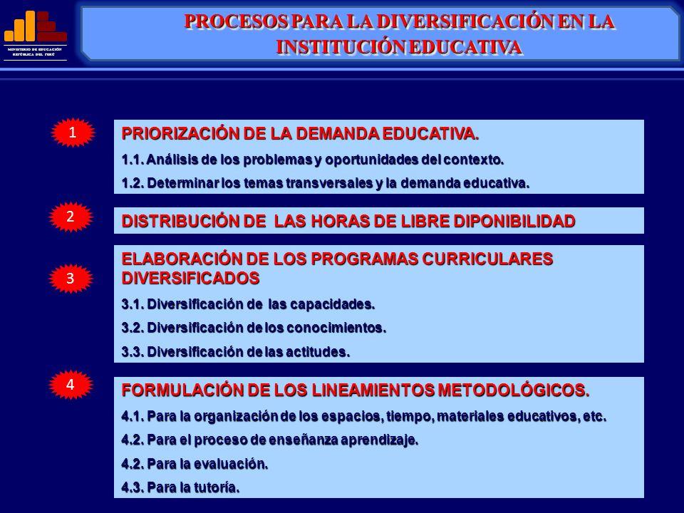 MINISTERIO DE EDUCACIÓN REPÚBLICA DEL PERÚ 1 2 3 4 PRIORIZACIÓN DE LA DEMANDA EDUCATIVA. 1.1. Análisis de los problemas y oportunidades del contexto.