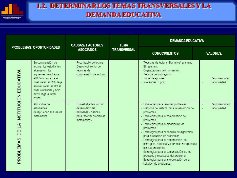 MINISTERIO DE EDUCACIÓN REPÚBLICA DEL PERÚ En comprensi ó n de lectura los estudiantes alcanzaron los siguientes resultados: el 60% no alcanza el nive