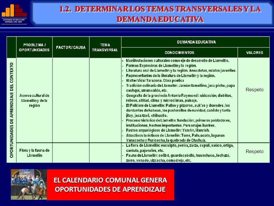 MINISTERIO DE EDUCACIÓN REPÚBLICA DEL PERÚ 1.2. DETERMINAR LOS TEMAS TRANSVERSALES Y LA DEMANDA EDUCATIVA EL CALENDARIO COMUNAL GENERA OPORTUNIDADES D