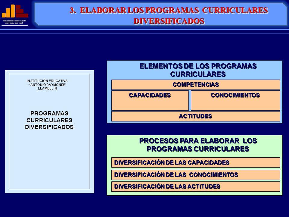 MINISTERIO DE EDUCACIÓN REPÚBLICA DEL PERÚ 3. ELABORAR LOS PROGRAMAS CURRICULARES DIVERSIFICADOS PROGRAMAS CURRICULARES DIVERSIFICADOS INSTITUCIÓN EDU
