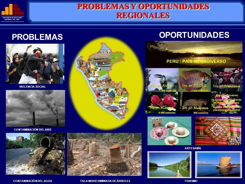 MINISTERIO DE EDUCACIÓN REPÚBLICA DEL PERÚ OPORTUNIDADESPROBLEMAS VIOLENCIA SOCIAL CONTAMINACIÓN DEL AIRE CONTANINACIÓN DEL AGUA TALA INDISCRIMINADA D