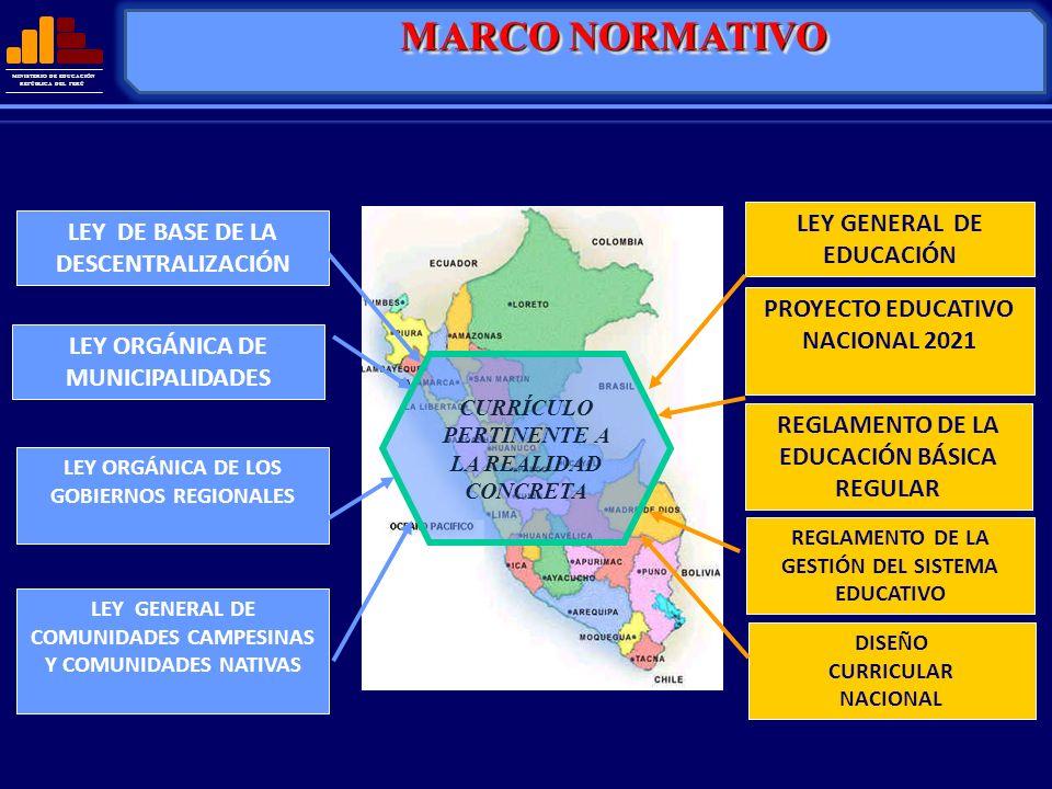 MINISTERIO DE EDUCACIÓN REPÚBLICA DEL PERÚ LEY GENERAL DE EDUCACIÓN LEY DE BASE DE LA DESCENTRALIZACIÓN LEY ORGÁNICA DE MUNICIPALIDADES LEY ORGÁNICA D