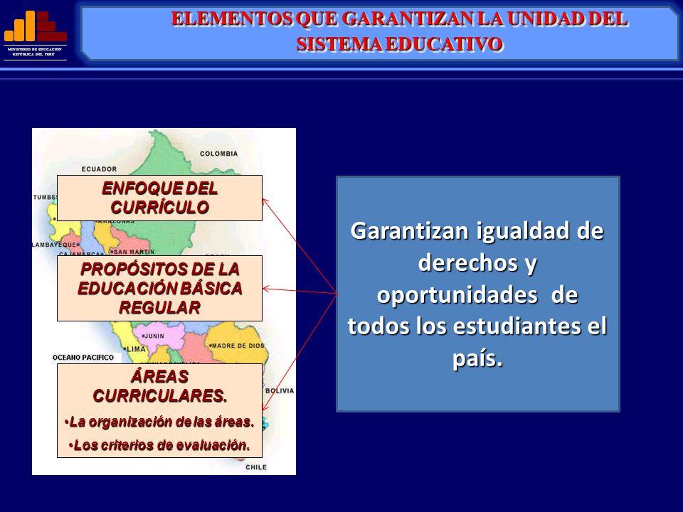 MINISTERIO DE EDUCACIÓN REPÚBLICA DEL PERÚ ENFOQUE DEL CURRÍCULO PROPÓSITOS DE LA EDUCACIÓN BÁSICA REGULAR ÁREAS CURRICULARES. La organización de las