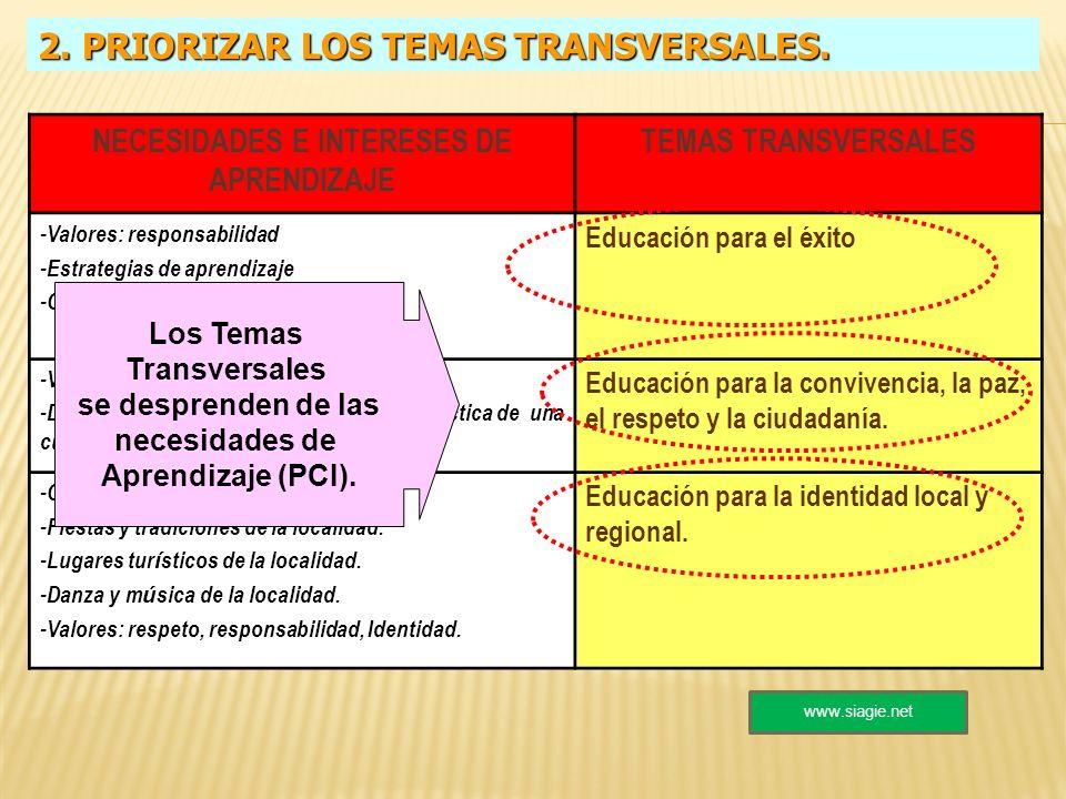 2. PRIORIZAR LOS TEMAS TRANSVERSALES. NECESIDADES E INTERESES DE APRENDIZAJE TEMAS TRANSVERSALES -Valores: responsabilidad -Estrategias de aprendizaje