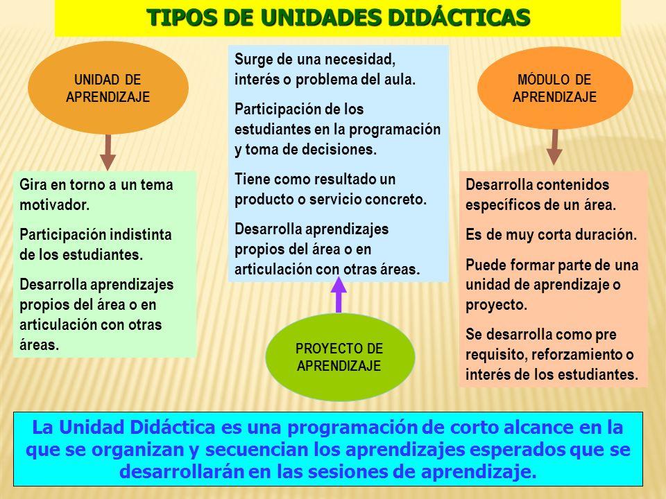 TIPOS DE UNIDADES DID Á CTICAS La Unidad Didáctica es una programación de corto alcance en la que se organizan y secuencian los aprendizajes esperados