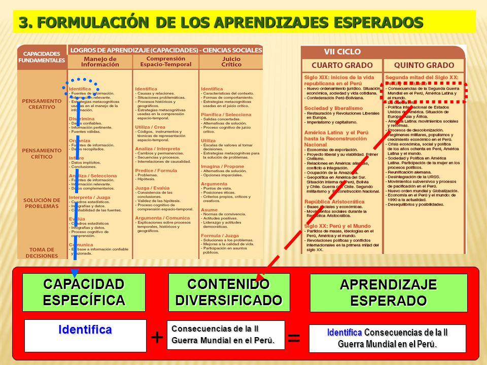 3. FORMULACIÓN DE LOS APRENDIZAJES ESPERADOS + = CAPACIDAD ESPECÍFICA CONTENIDO DIVERSIFICADO APRENDIZAJE ESPERADO Consecuencias de la II Guerra Mundi
