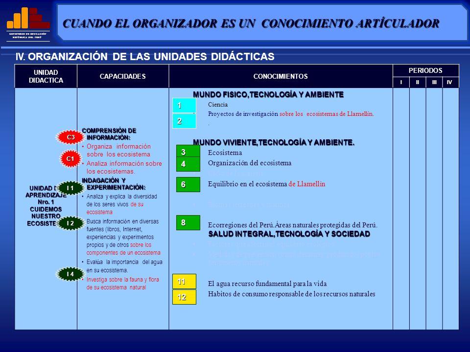 MINISTERIO DE EDUCACIÓN REPÚBLICA DEL PERÚ TÍTULO DE LA UNIDADTIPO DE UNIDAD RELACION CON OTRAS ÁREAS TIEMPO PERIODOS IIIIIIiV EL MUNDO DE LA MATERIA Y ENERGÍA CUIDEMOS NUESTRO ECOSISTEMA INVESTIGEMOS EL UNIVERSO CUIDEMOS NUESTRO ECOSISTEMA CUIDEMOS NUESTRA NATURALEZA DE LA CONTAMINACI Ó N LA TECNOLOGÍA Y LA SALUD IV.