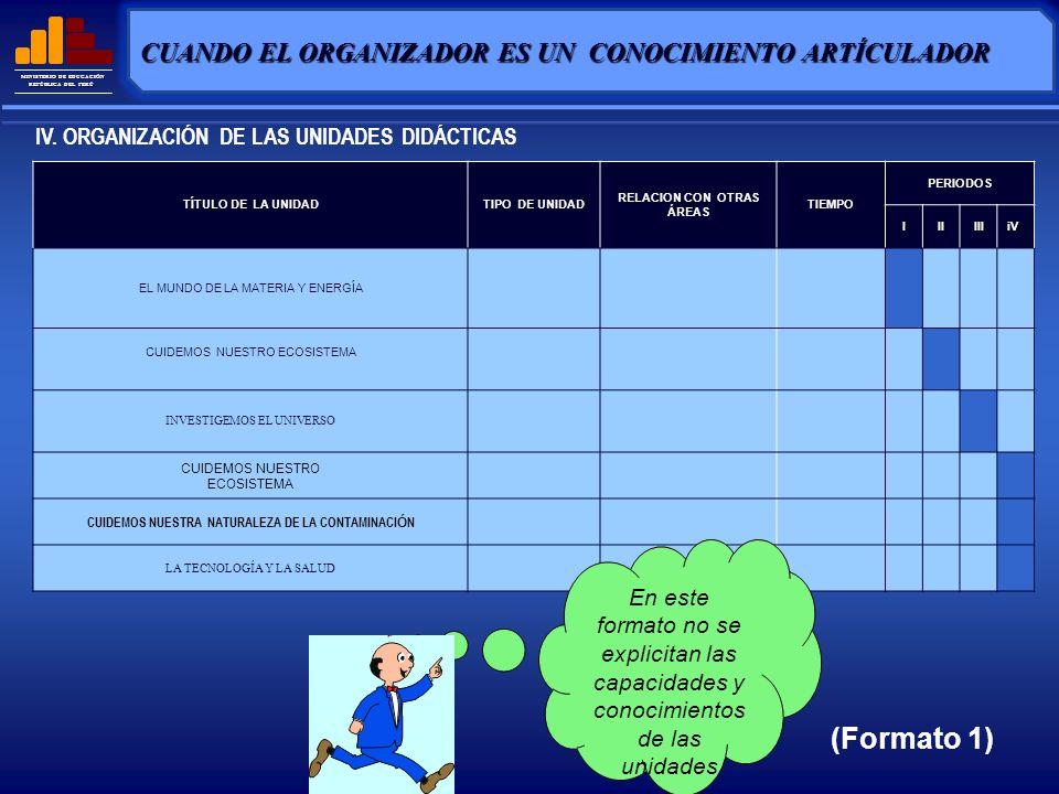 MINISTERIO DE EDUCACIÓN REPÚBLICA DEL PERÚ ORGANIZAR LAS UNIDADES EN EL TIEMPO (Formato 2) PER ÍOD O TÍTULO DE LA UNIDAD TIPO DE UNIDA D CAPACIDADESCONOCIMIENTOS DURACI ÓN III INVESTIGEMOS EL UNIVERSO U.