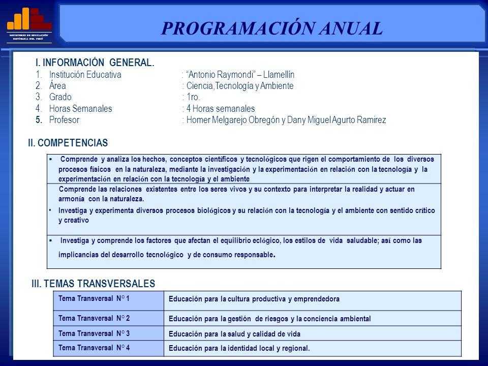 MINISTERIO DE EDUCACIÓN REPÚBLICA DEL PERÚ TÍTULO DE LA UNIDADTIPO DE UNIDADRELACION CON OTRAS ÁREAS TIEMPO PERIODOS III II I iViViViV EL MUNDO DE LA MATERIA Y ENERGÍA CUIDEMOS NUESTRO ECOSISTEMA INVESTIGEMOS EL UNIVERSO CUIDEMOS NUESTRO ECOSISTEMA CUIDEMOS NUESTRA NATURALEZA DE LA CONTAMINACI Ó N LA TECNOLOGÍA Y LA SALUD ACTITUDES REFERIDAS A LAS NORMAS (COMPORTAMIENTO)ACTITUDES ANTE EL ÁREA Cuida el patrimonio institucional Es cortes en su trato.
