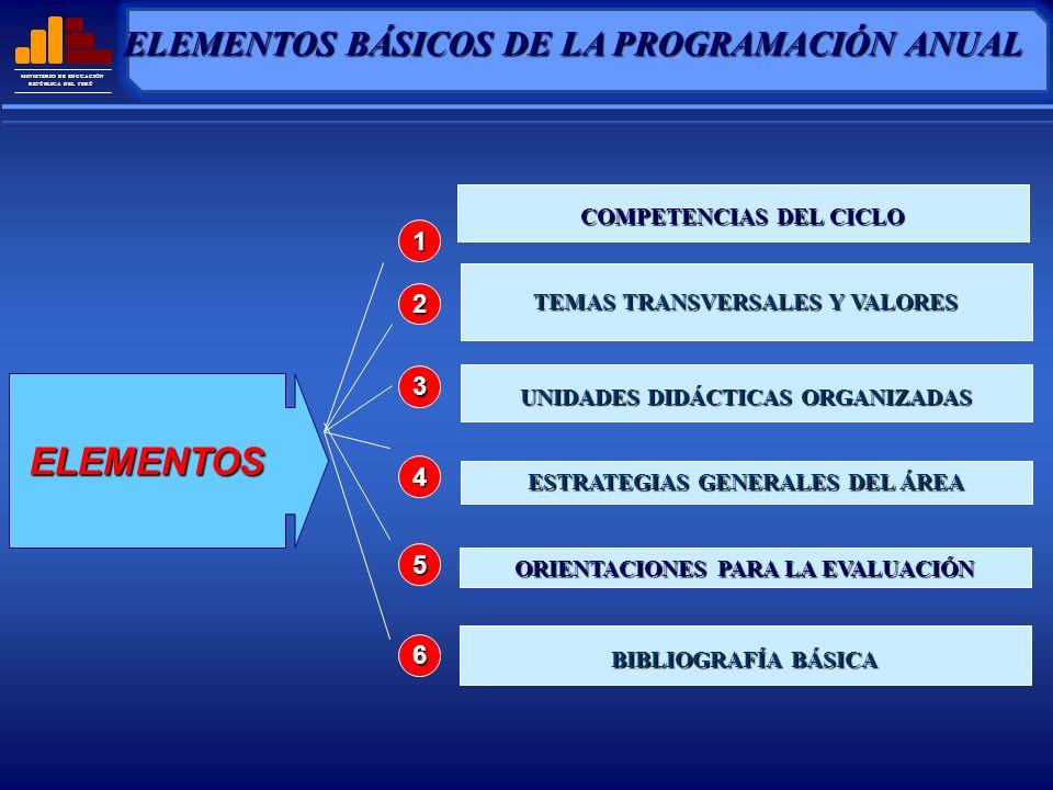MINISTERIO DE EDUCACIÓN REPÚBLICA DEL PERÚ GENERAR POSIBLES UNIDADES DIDÁCTICAS PROPONER LAS ESTRATEGIAS GENERALES DEL ÁREA QUE SE UTILIZARÁN EN EL GRADO FORMULAR LAS ORIENTACIONES PARA LA EVALUACIÓN EN EL GRADO FORMULAR LAS ORIENTACIONES PARA LA EVALUACIÓN EN EL GRADO RUTA PARA ELABORAR LA PROGRAMACIÓN ANUAL SELECCIONAR LAS CAPACIDADES Y CONOCIMIENTOS QUE SE DESARROLLARÁN EN CADA UNIDAD ORGANIZAR LAS UNIDADES EN EL TIEMPO CONSIGNAR COMPETENCIAS, TEMAS TRANSVERSALES, VALORES Y ACTITUDES