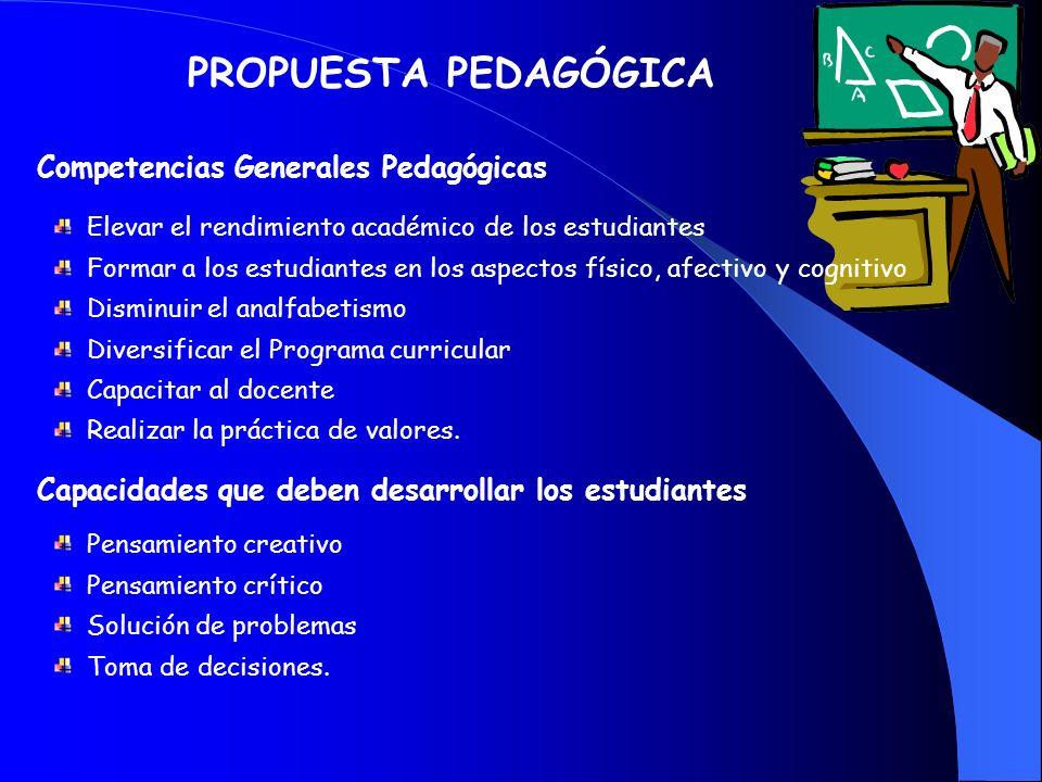 OBJETIVOS ESTRATEGICOS ASPECTOSOBJETIVOS ESTRATEGICOS INSTICUIONAL Planificar oportunamente los Proyectos y las actividades educativas. Gestionar la c
