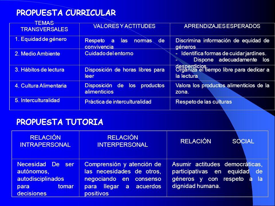TEMAS TRANSVERSALES Los temas transversales son contenidos educativos que se desarrollan en una o más áreas del currículo escolar. Educación para la c