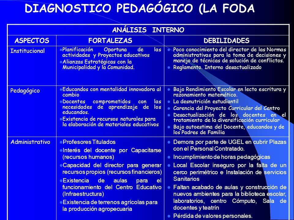 DIAGNOSTICO PEDAGÓGICO (LA FODA ANÁLISIS INTERNO ASPECTOSFORTALEZASDEBILIDADES Institucional Planificación Oportuna de las actividades y Proyectos educativos Alianzas Estratégicas con la Municipalidad y la Comunidad.