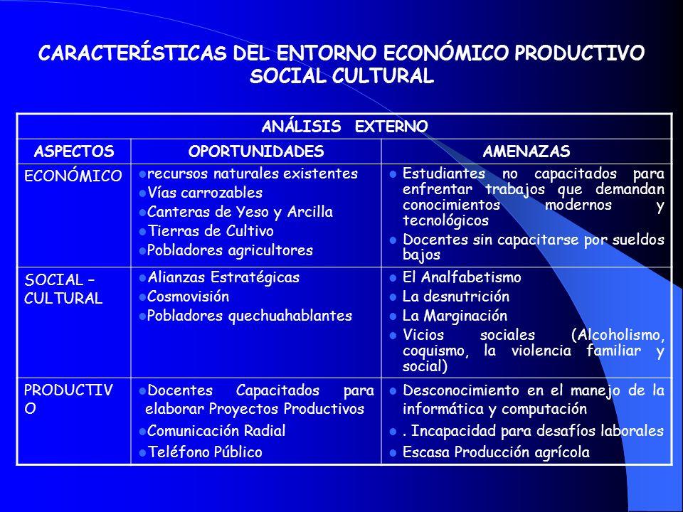 DIAGNOSTICO PEDAGÓGICO (LA FODA ANÁLISIS INTERNO ASPECTOSFORTALEZASDEBILIDADES Institucional Planificación Oportuna de las actividades y Proyectos edu
