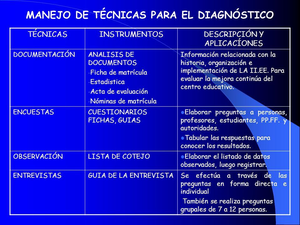MANEJO DE TÉCNICAS PARA EL DIAGNÓSTICO TÉCNICASINSTRUMENTOSDESCRIPCIÓN Y APLICACÍONES DOCUMENTACIÓNANALISIS DE DOCUMENTOS - Ficha de matrícula - Estadistica - Acta de evaluación - Nóminas de matrícula Información relacionada con la historia, organización e implementación de LA II.EE.