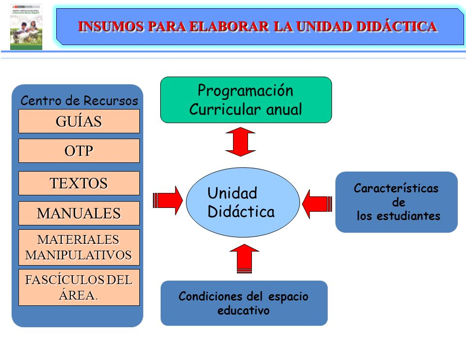Unidad Didáctica Características de los estudiantes Condiciones del espacio educativo Programación Curricular anual GUÍAS OTP TEXTOS MANUALES Centro de Recursos INSUMOS PARA ELABORAR LA UNIDAD DIDÁCTICA FASCÍCULOS DEL ÁREA.