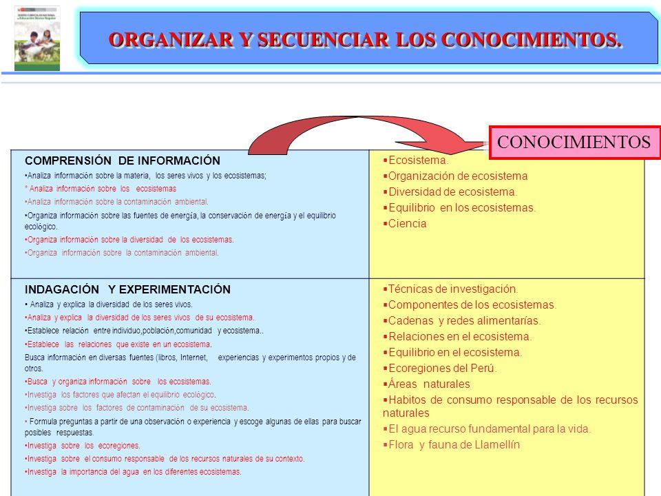 ORGANIZAR Y SECUENCIAR LOS CONOCIMIENTOS. Los conocimientos se organizan en función de las capacidades seleccionadas en la unidad: COMPRENSIÓN DE INFO