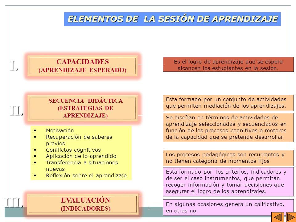 ELEMENTOS DE LA SESIÓN DE APRENDIZAJE Los procesos pedagógicos son recurrentes y no tienen categoría de momentos fijos Es el logro de aprendizaje que